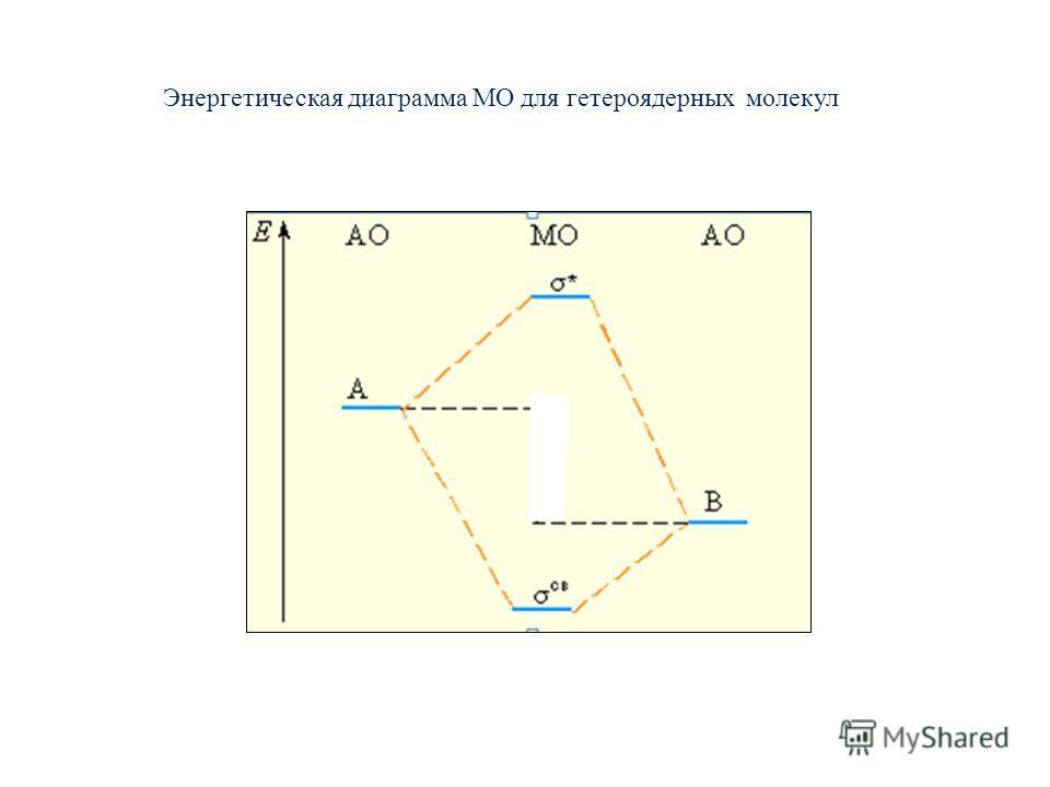 Энергетическая диаграмма МО для гетероядерных молекул