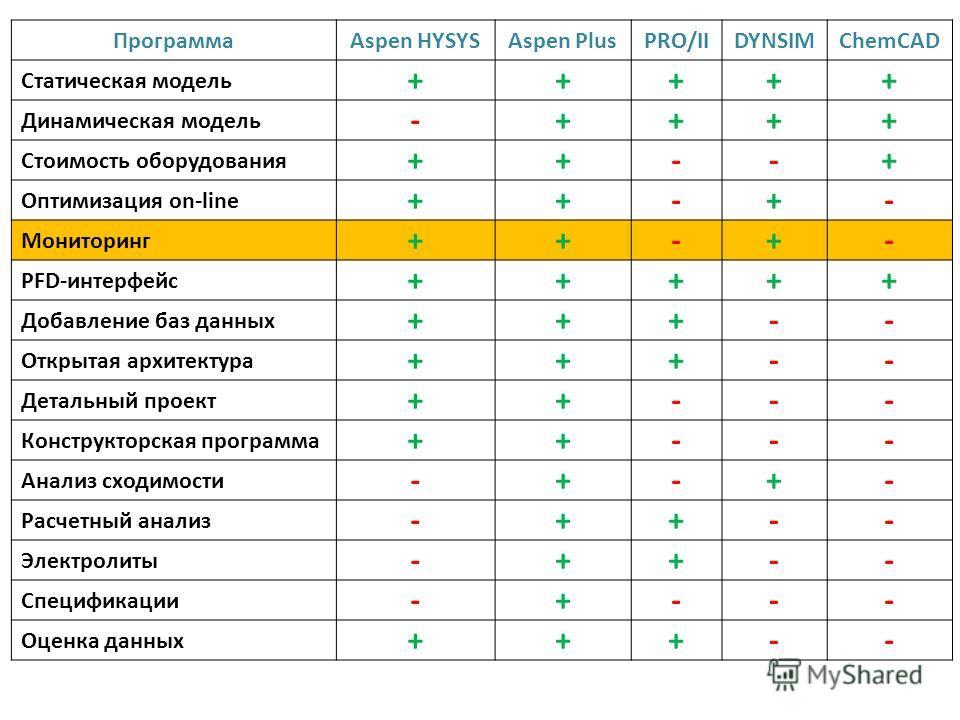 ПрограммаAspen HYSYSAspen PlusPRO/IIDYNSIMChemCAD Статическая модель +++++ Динамическая модель -++++ Стоимость оборудования ++--+ Оптимизация on-line ++-+- Мониторинг ++-+- PFD-интерфейс +++++ Добавление баз данных +++-- Открытая архитектура +++-- Де