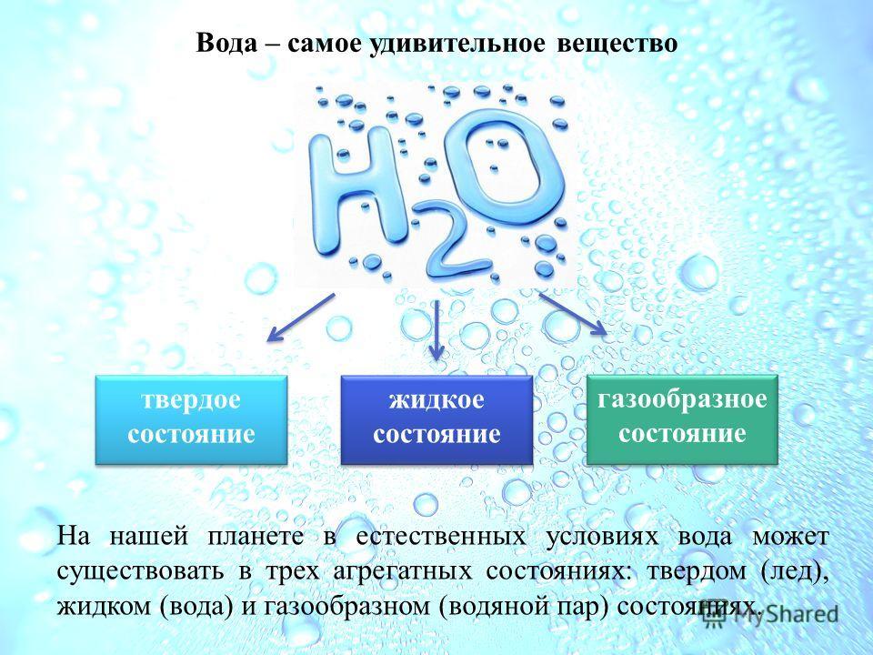 Вода – самое удивительное вещество твердое состояние твердое состояние газообразное состояние газообразное состояние жидкое состояние жидкое состояние На нашей планете в естественных условиях вода может существовать в трех агрегатных состояниях: твер