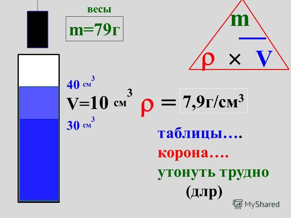 м а с с а м о л е к у л б л и з о с т ь м о л е к у л ртути воды 13,6 г/см 3 1 г/см 3 лед 900 вода 1000 пар 0, 59 ПЛОТНОСТЬ