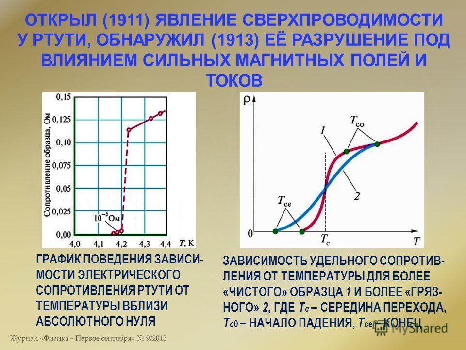 ОТКРЫЛ (1911) ЯВЛЕНИЕ СВЕРХПРОВОДИМОСТИ У РТУТИ, ОБНАРУЖИЛ (1913) ЕЁ РАЗРУШЕНИЕ ПОД ВЛИЯНИЕМ СИЛЬНЫХ МАГНИТНЫХ ПОЛЕЙ И ТОКОВ ГРАФИК ПОВЕДЕНИЯ ЗАВИСИ- МОСТИ ЭЛЕКТРИЧЕСКОГО СОПРОТИВЛЕНИЯ РТУТИ ОТ ТЕМПЕРАТУРЫ ВБЛИЗИ АБСОЛЮТНОГО НУЛЯ ЗАВИСИМОСТЬ УДЕЛЬНОГ