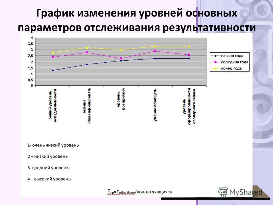 График изменения уровней основных параметров отслеживания результативности