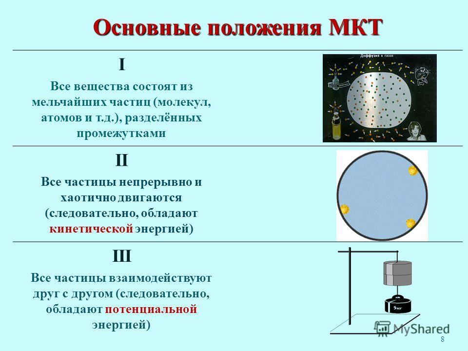 Основные положения МКТ I Все вещества состоят из мельчайших частиц (молекул, атомов и т.д.), разделённых промежутками II Все частицы непрерывно и хаотично двигаются (следовательно, обладают кинетической энергией) III Все частицы взаимодействуют друг