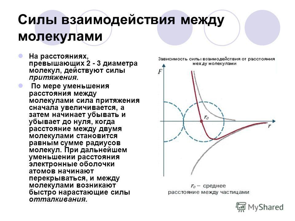 Силы взаимодействия между молекулами На расстояниях, превышающих 2 - 3 диаметра молекул, действуют силы притяжения. По мере уменьшения расстояния между молекулами сила притяжения сначала увеличивается, а затем начинает убывать и убывает до нуля, когд