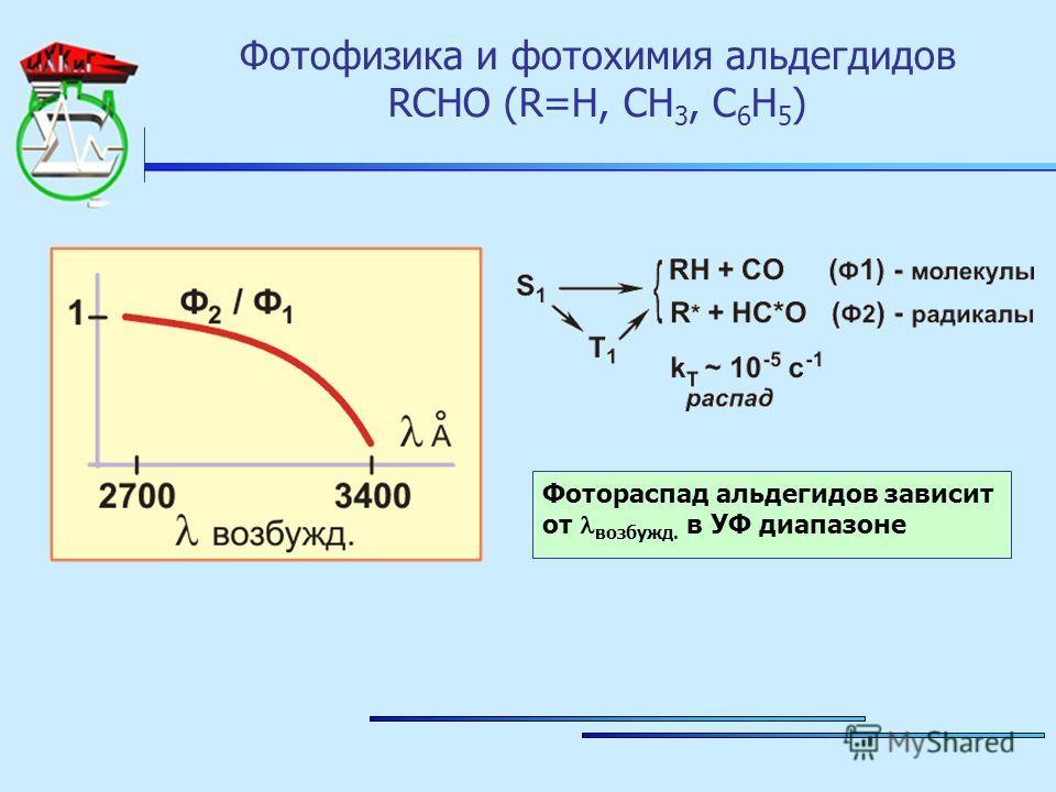 Фотофизика и фотохимия альдегдидов RCHO (R=H, CH 3, C 6 H 5 ) Фотораспад альдегидов зависит от возбужд. в УФ диапазоне