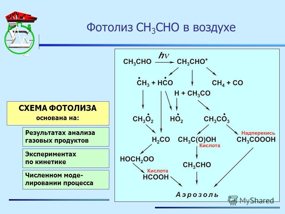 Фотолиз CH 3 CHO в воздухе СХЕМА ФОТОЛИЗА основана на: Результатах анализа газовых продуктов Экспериментах по кинетике Численном моде- лировании процесса