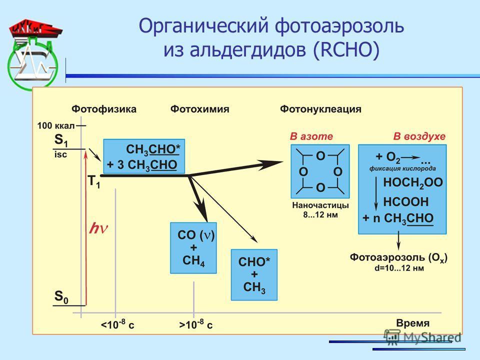 Органический фотоаэрозоль из альдегдидов (RCHO)