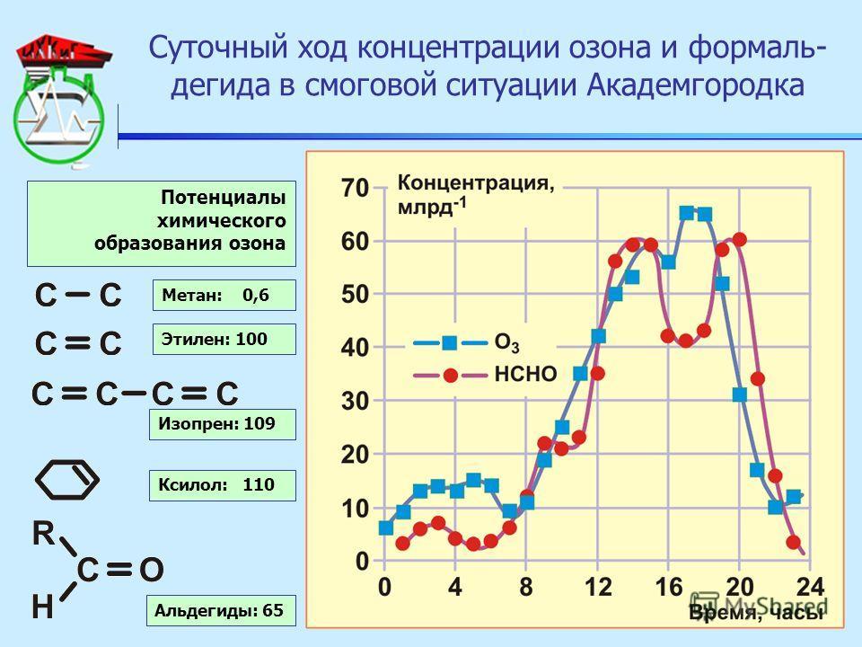 Суточный ход концентрации озона и формаль- дегида в смоговой ситуации Академгородка Потенциалы химического образования озона Метан: 0,6 Этилен: 100 Изопрен: 109 Ксилол: 110 Альдегиды: 65