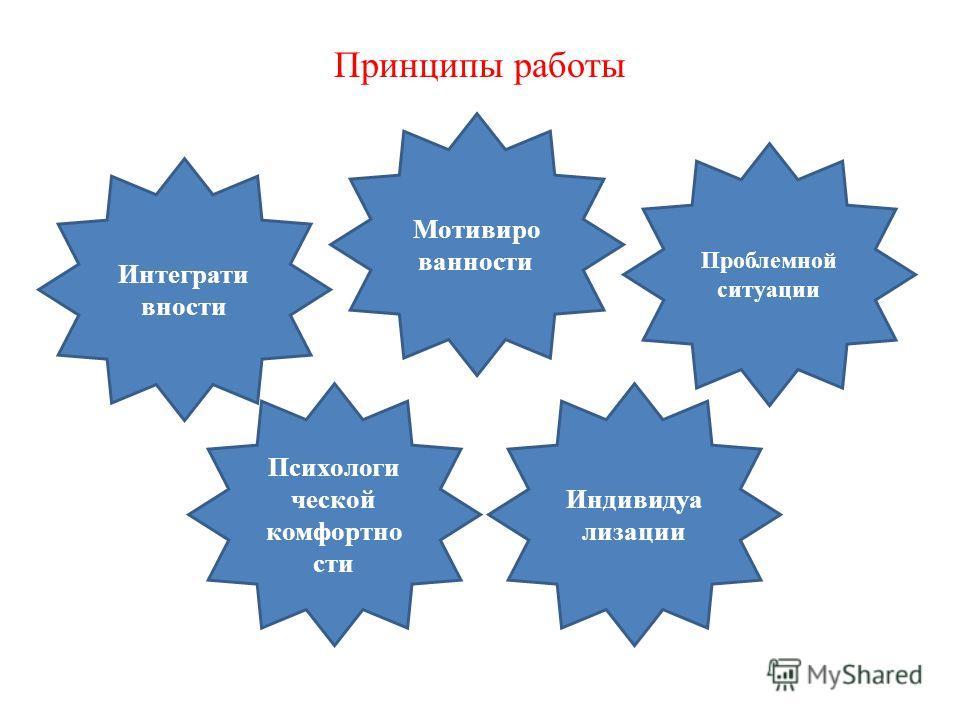 Принципы работы Интеграти вности Мотивиро ванности Проблемной ситуации Психологи ческой комфортно сти Индивидуа лизации