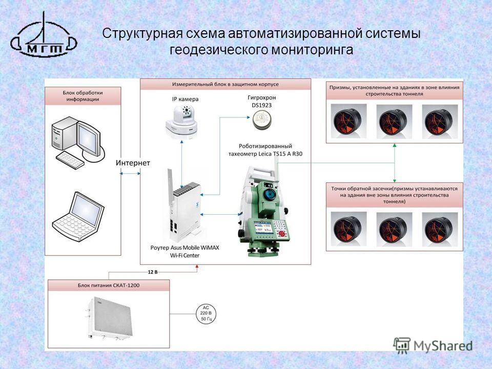 Структурная схема автоматизированной системы геодезического мониторинга