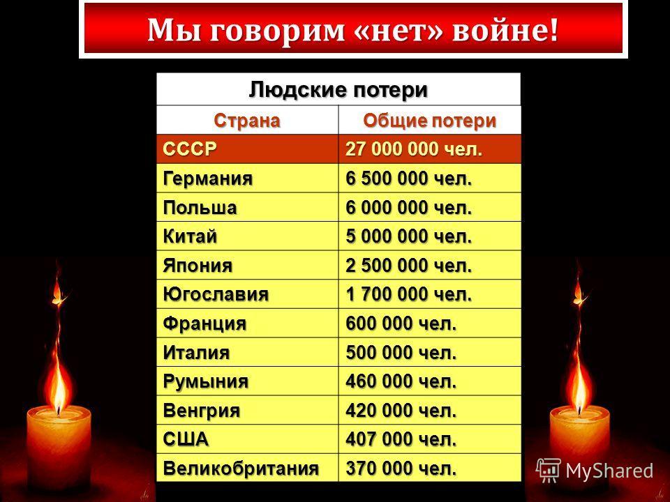 Людские потери Страна Общие потери СССР 27 000 000 чел. Германия 6 500 000 чел. Польша 6 000 000 чел. Китай 5 000 000 чел. Япония 2 500 000 чел. Югославия 1 700 000 чел. Франция 600 000 чел. Италия 500 000 чел. Румыния 460 000 чел. Венгрия 420 000 че