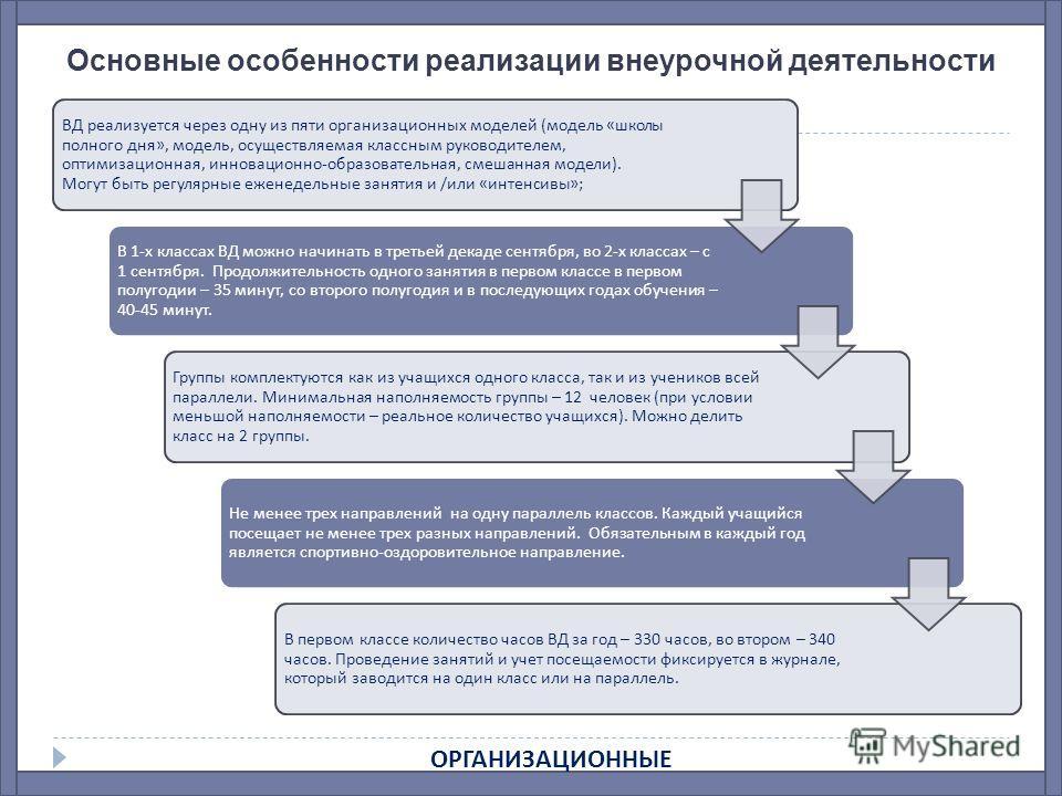 Основные особенности реализации внеурочной деятельности ВД реализуется через одну из пяти организационных моделей ( модель « школы полного дня », модель, осуществляемая классным руководителем, оптимизационная, инновационно - образовательная, смешанна