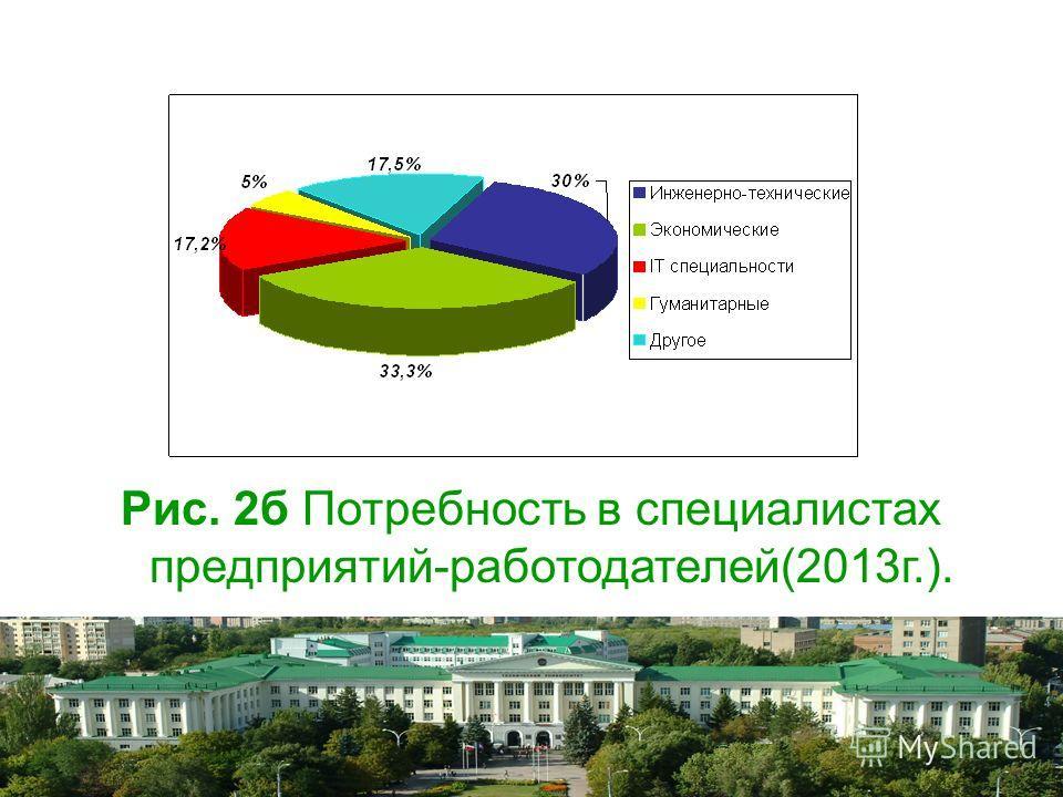 Рис. 2 б Потребность в специалистах предприятий-работодателей(2013 г.).