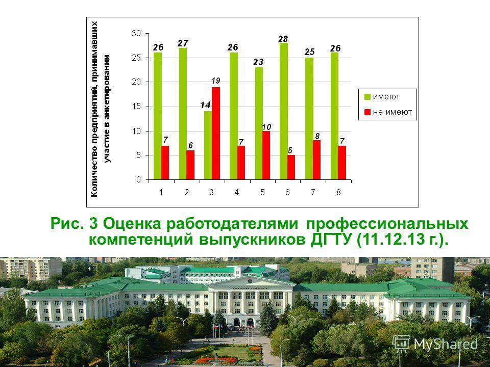Рис. 3 Оценка работодателями профессиональных компетенций выпускников ДГТУ (11.12.13 г.).
