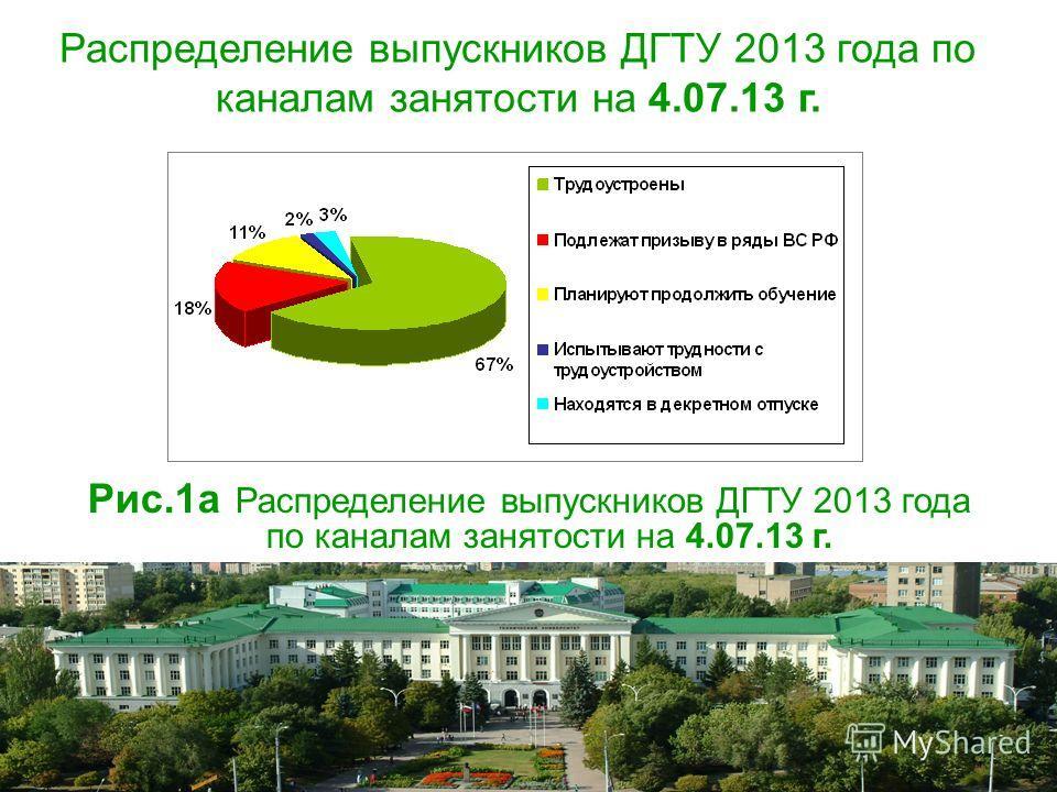 Распределение выпускников ДГТУ 2013 года по каналам занятости на 4.07.13 г. Рис.1 а Распределение выпускников ДГТУ 2013 года по каналам занятости на 4.07.13 г.
