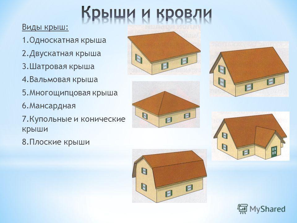 Виды крыш: 1. Односкатная крыша 2. Двускатная крыша 3. Шатровая крыша 4. Вальмовая крыша 5. Многощипцовая крыша 6. Мансардная 7. Купольные и конические крыши 8. Плоские крыши