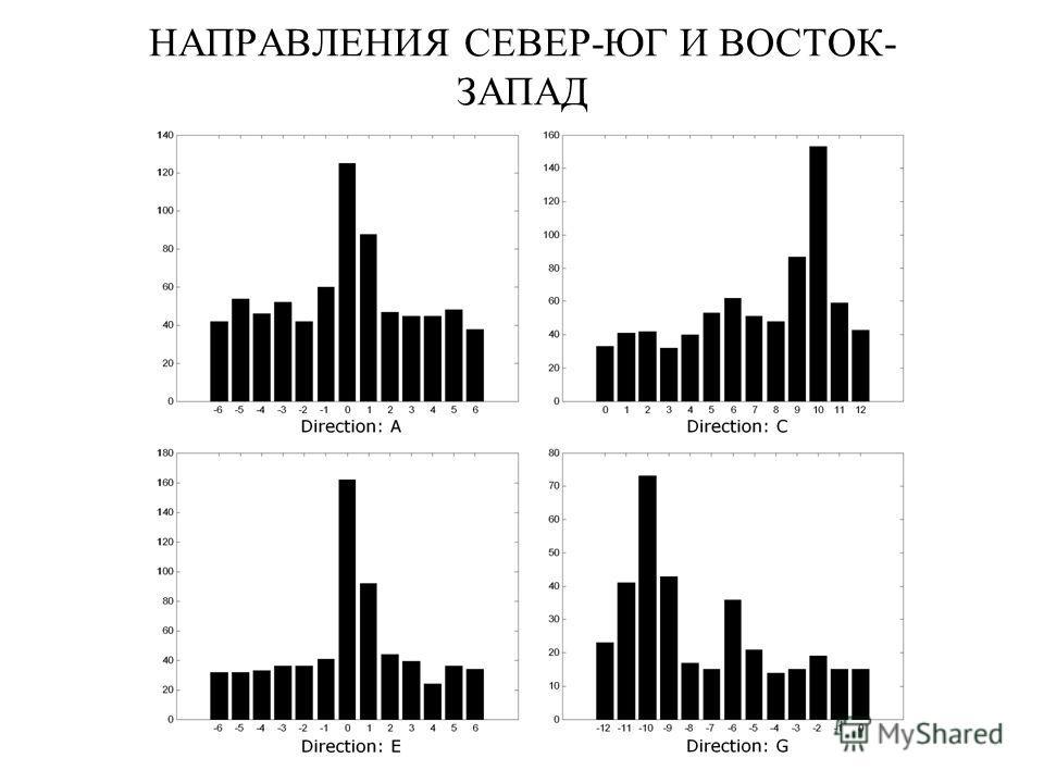 НАПРАВЛЕНИЯ СЕВЕР-ЮГ И ВОСТОК- ЗАПАД