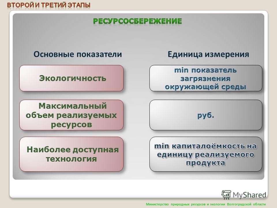 Основные показатели Единица измерения Министерство природных ресурсов и экологии Волгоградской области