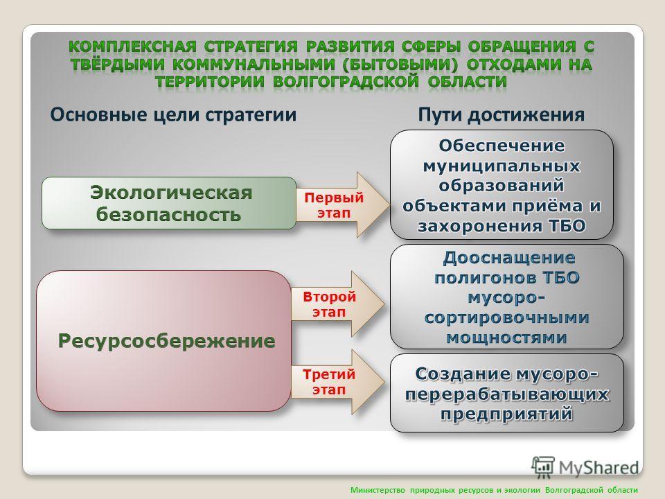 Основные цели стратегии Пути достижения Министерство природных ресурсов и экологии Волгоградской области Первый этап Второй этап Третий этап