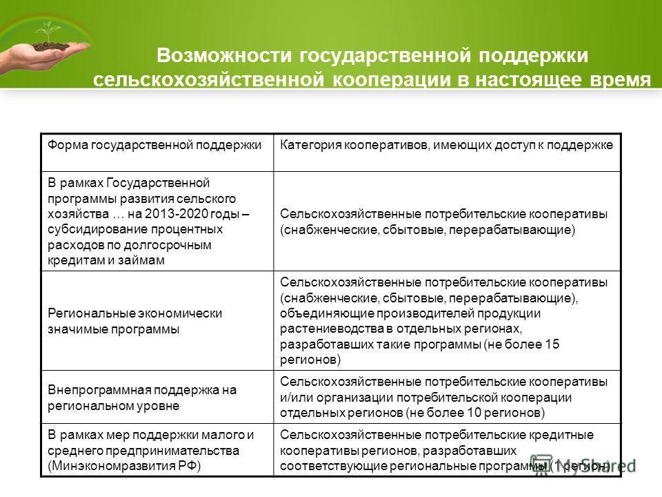Возможности государственной поддержки сельскохозяйственной кооперации в настоящее время Форма государственной поддержки Категория кооперативов, имеющих доступ к поддержке В рамках Государственной программы развития сельского хозяйства … на 2013-2020