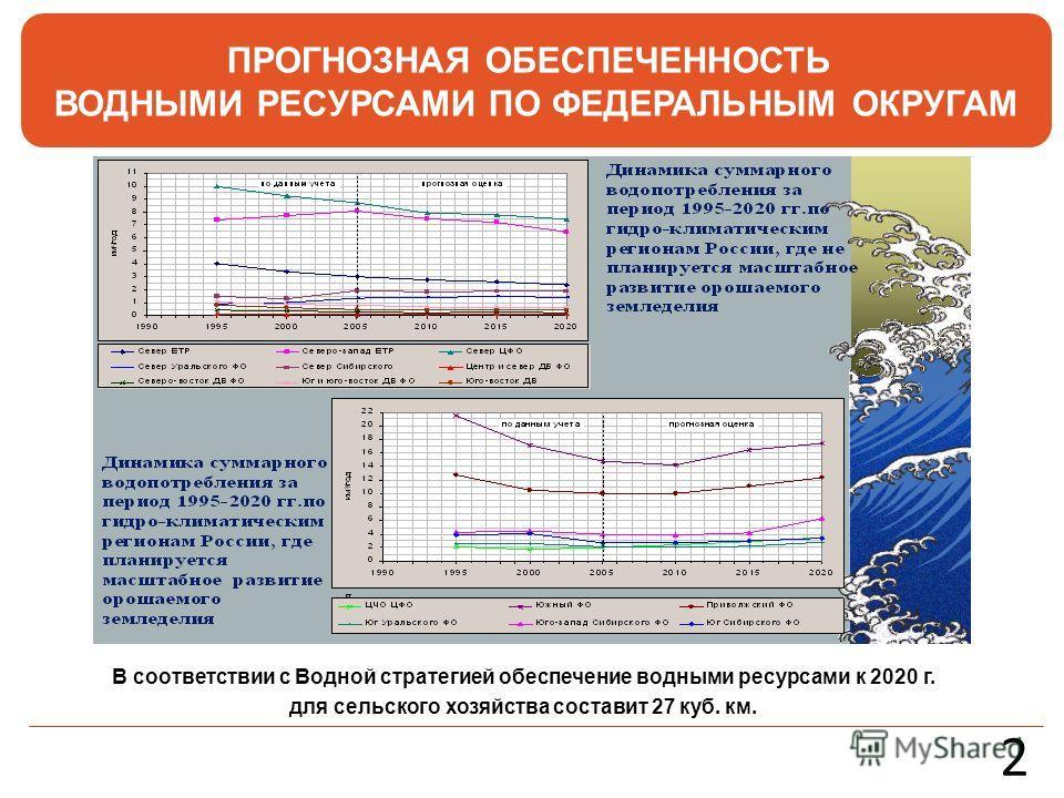 В соответствии с Водной стратегией обеспечение водными ресурсами к 2020 г. для сельского хозяйства составит 27 куб. км. ПРОГНОЗНАЯ ОБЕСПЕЧЕННОСТЬ ВОДНЫМИ РЕСУРСАМИ ПО ФЕДЕРАЛЬНЫМ ОКРУГАМ 2