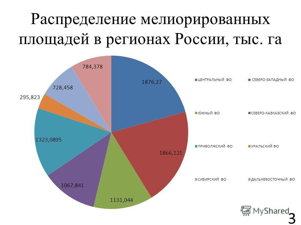 Распределение мелиорированных площадей в регионах России, тыс. га 3