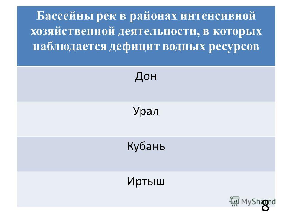 Бассейны рек в районах интенсивной хозяйственной деятельности, в которых наблюдается дефицит водных ресурсов Дон Урал Кубань Иртыш 8