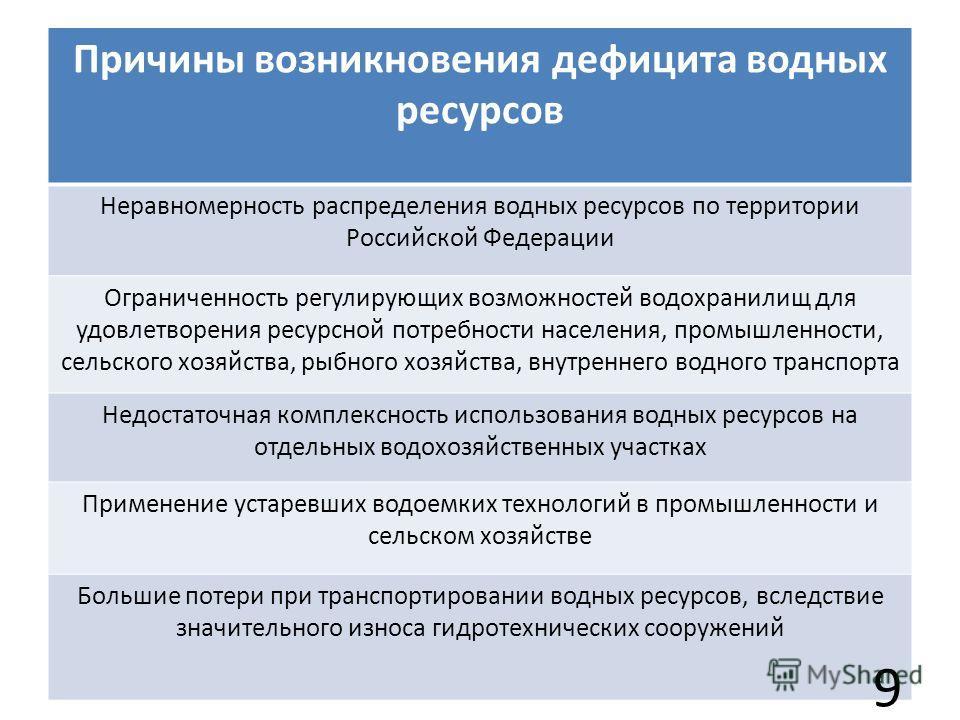 Причины возникновения дефицита водных ресурсов Неравномерность распределения водных ресурсов по территории Российской Федерации Ограниченность регулирующих возможностей водохранилищ для удовлетворения ресурсной потребности населения, промышленности,