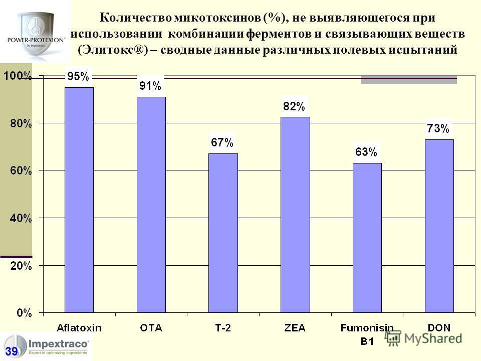 Количество микотоксинов (%), не выявляющегося при использовании комбинации ферментов и связывающих веществ (Элитокс®) – сводные данные различных полевых испытаний 39
