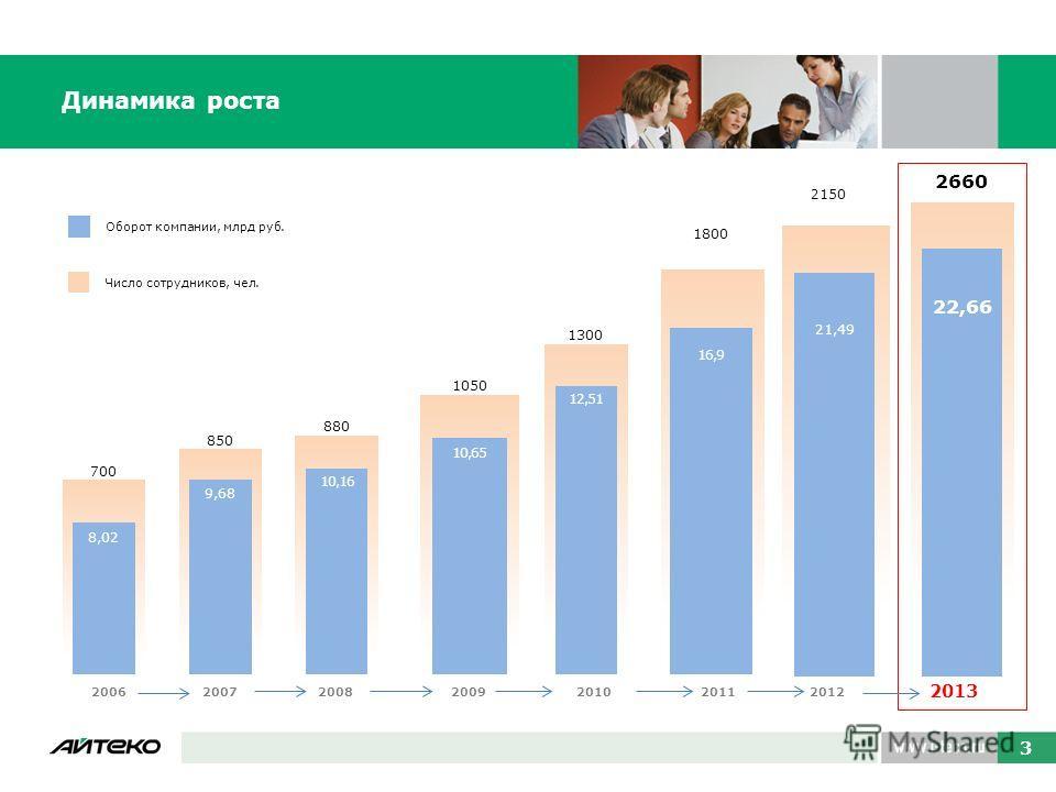 3 Динамика роста 3 16,9 880 10,16 850 9,68 700 8,02 1050 10,65 1300 12,51 2013 200920082007200620102011 16,9 1800 2012 21,49 2150 21,49 2660 22,66 Оборот компании, млрд руб.Число сотрудников, чел.