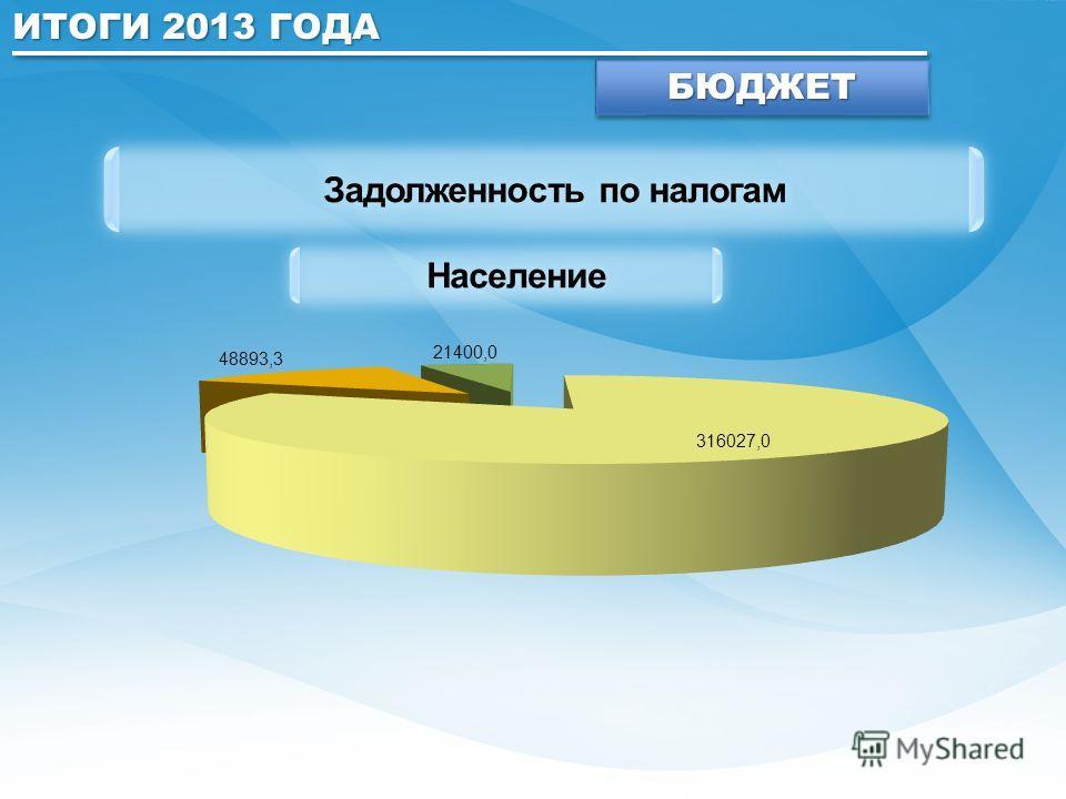 ИТОГИ 2013 ГОДА БЮДЖЕТБЮДЖЕТ Задолженность по налогам Население