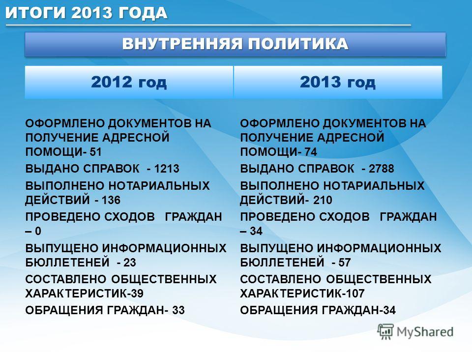 2012 год ОФОРМЛЕНО ДОКУМЕНТОВ НА ПОЛУЧЕНИЕ АДРЕСНОЙ ПОМОЩИ- 51 ВЫДАНО СПРАВОК - 1213 ВЫПОЛНЕНО НОТАРИАЛЬНЫХ ДЕЙСТВИЙ - 136 ПРОВЕДЕНО СХОДОВ ГРАЖДАН – 0 ВЫПУЩЕНО ИНФОРМАЦИОННЫХ БЮЛЛЕТЕНЕЙ - 23 СОСТАВЛЕНО ОБЩЕСТВЕННЫХ ХАРАКТЕРИСТИК-39 ОБРАЩЕНИЯ ГРАЖДАН