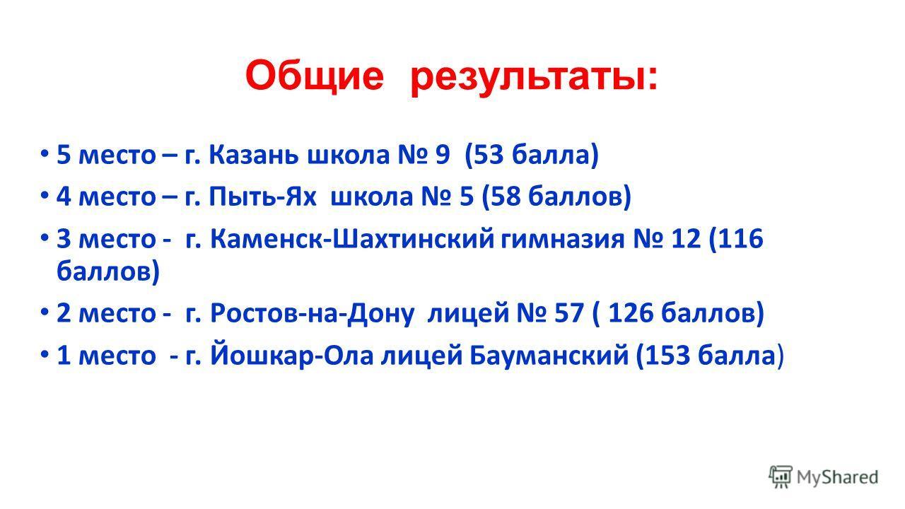 Общие результаты: 5 место – г. Казань школа 9 (53 балла) 4 место – г. Пыть-Ях школа 5 (58 баллов) 3 место - г. Каменск-Шахтинский гимназия 12 (116 баллов) 2 место - г. Ростов-на-Дону лицей 57 ( 126 баллов) 1 место - г. Йошкар-Ола лицей Бауманский (15