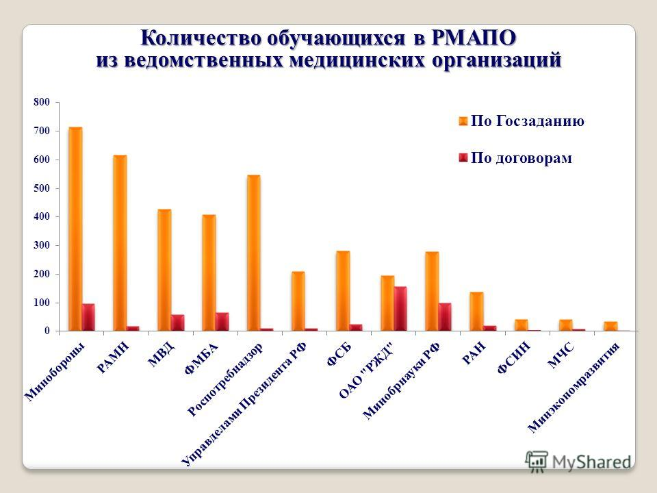 Количество обучающихся в РМАПО из ведомственных медицинских организаций
