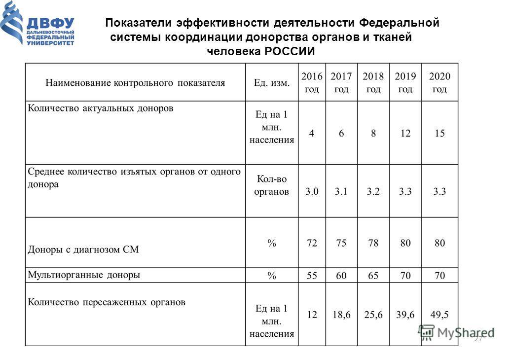 27 Показатели эффективности деятельности Федеральной системы координации донорства органов и тканей человека РОССИИ