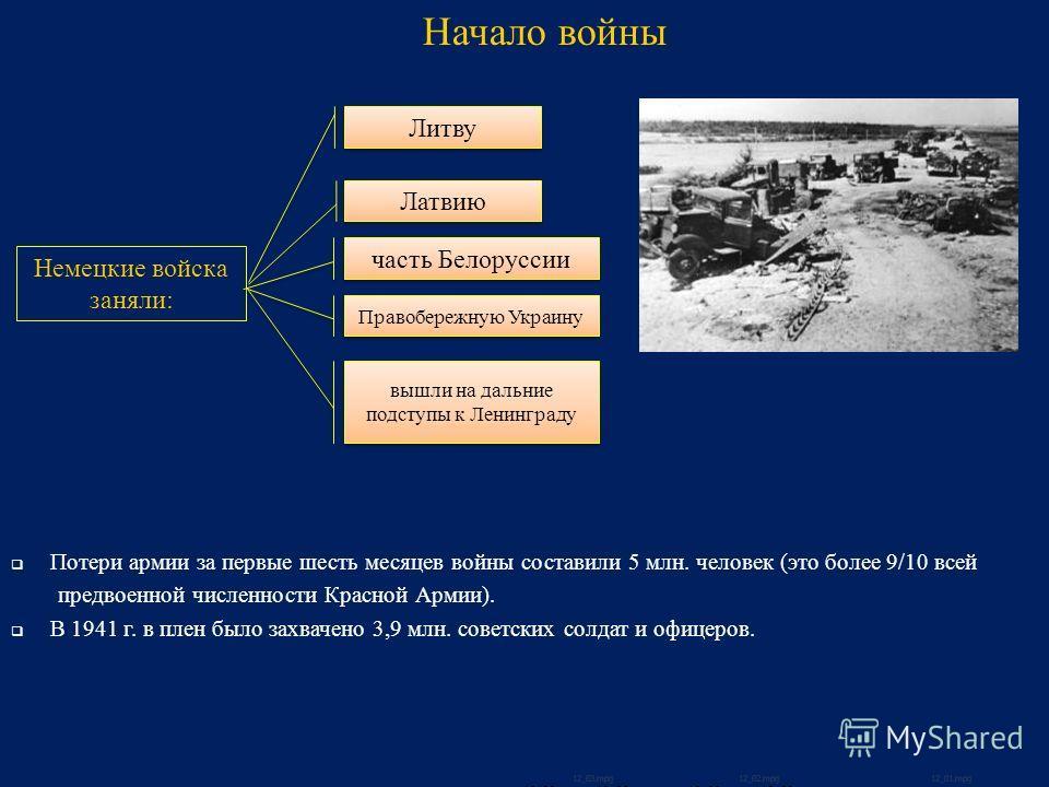 Потери армии за первые шесть месяцев войны составили 5 млн. человек (это более 9/10 всей предвоенной численности Красной Армии). В 1941 г. в плен было захвачено 3,9 млн. советских солдат и офицеров. Начало войны Немецкие войска заняли: Литву Латвию ч