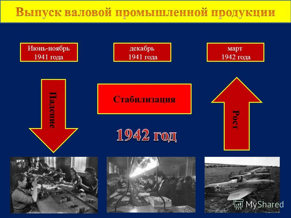 Июнь-ноябрь 1941 года декабрь 1941 года март 1942 года Падение Стабилизация Рост