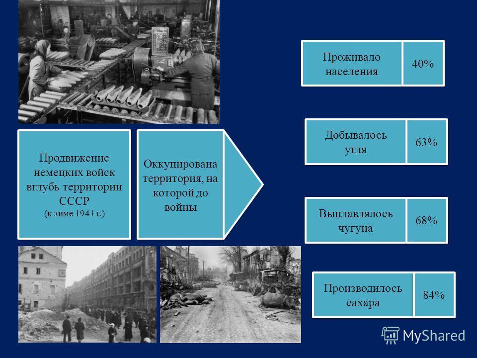 Продвижение немецких войск вглубь территории СССР (к зиме 1941 г.) Продвижение немецких войск вглубь территории СССР (к зиме 1941 г.) Оккупирована территория, на которой до войны Проживало населения 40% Добывалось угля Добывалось угля Выплавлялось чу