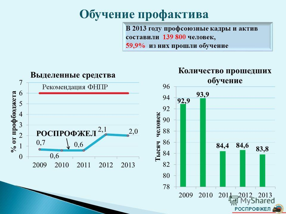 РОСПРОФЖЕЛ Обучение профактива В 2013 году профсоюзные кадры и актив составили 139 800 человек, 59,9% из них прошли обучение