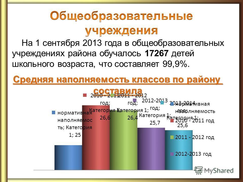 На 1 сентября 2013 года в общеобразовательных учреждениях района обучалось 17267 детей школьного возраста, что составляет 99,9%. Средняя наполняемость классов по району составила