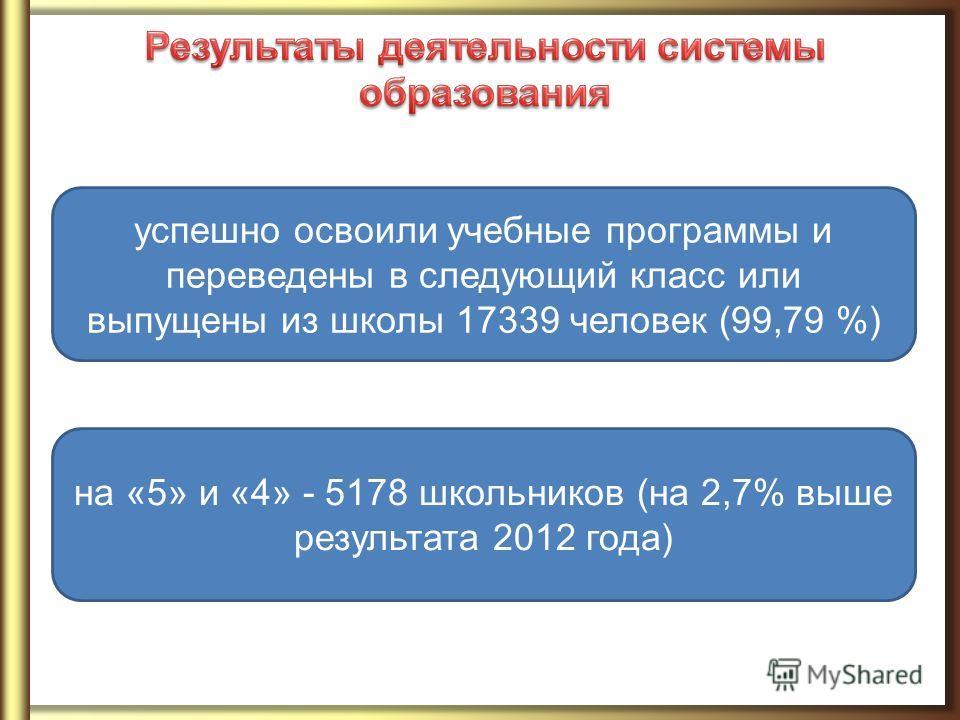успешно освоили учебные программы и переведены в следующий класс или выпущены из школы 17339 человек (99,79 %) на «5» и «4» - 5178 школьников (на 2,7% выше результата 2012 года)