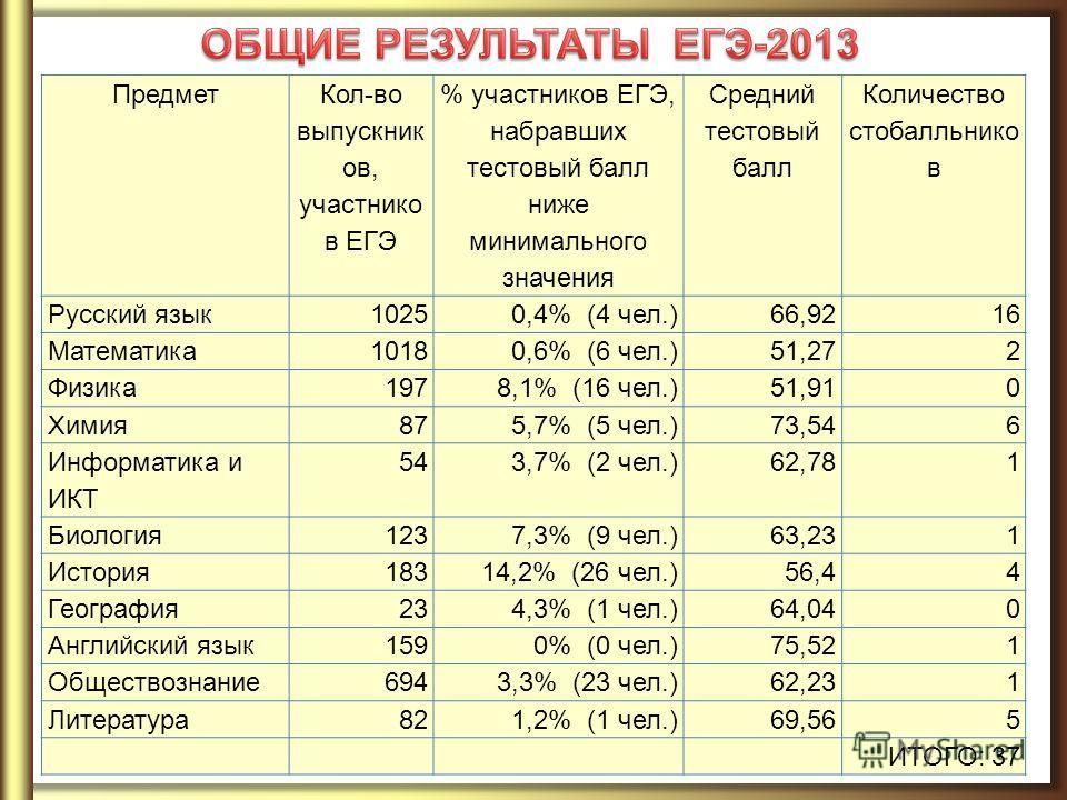 Предмет Кол-во выпускник ов, участнико в ЕГЭ % участников ЕГЭ, набравших тестовый балл ниже минимального значения Средний тестовый балл Количество стобалльнико в Русский язык 10250,4% (4 чел.)66,9216 Математика 10180,6% (6 чел.)51,272 Физика 1978,1%
