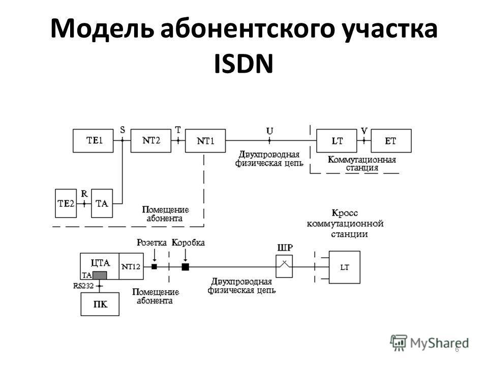 Модель абонентского участка ISDN 6