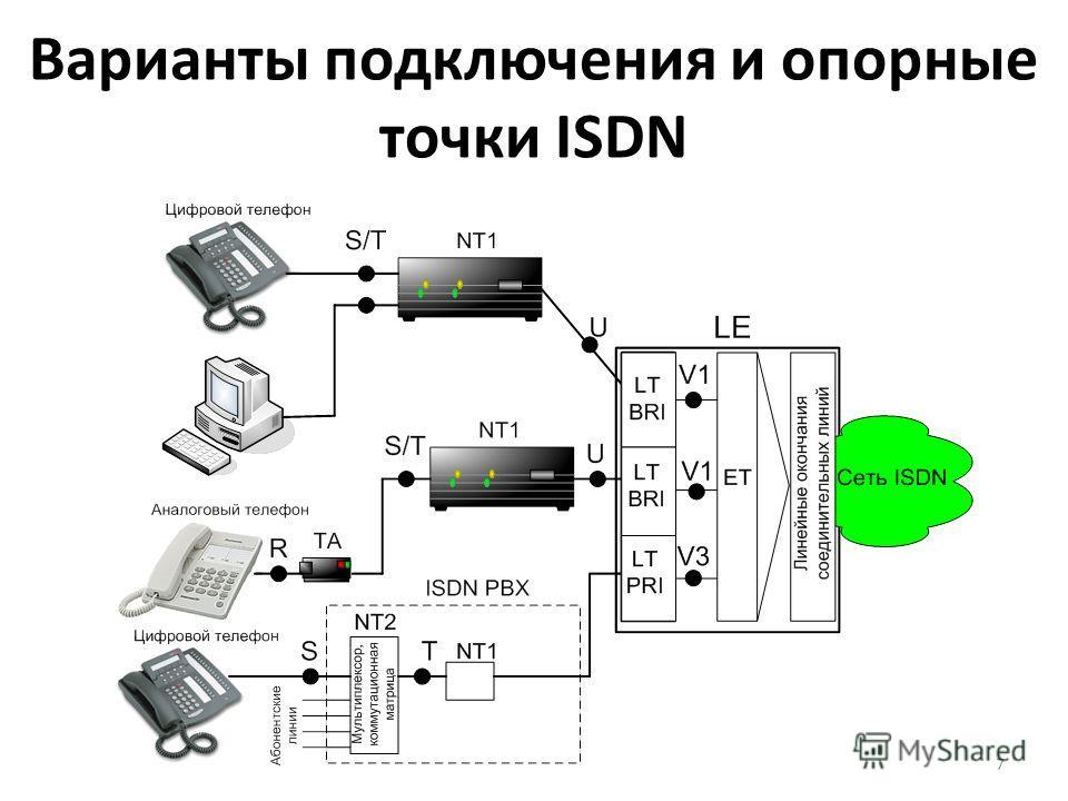 7 Варианты подключения и опорные точки ISDN
