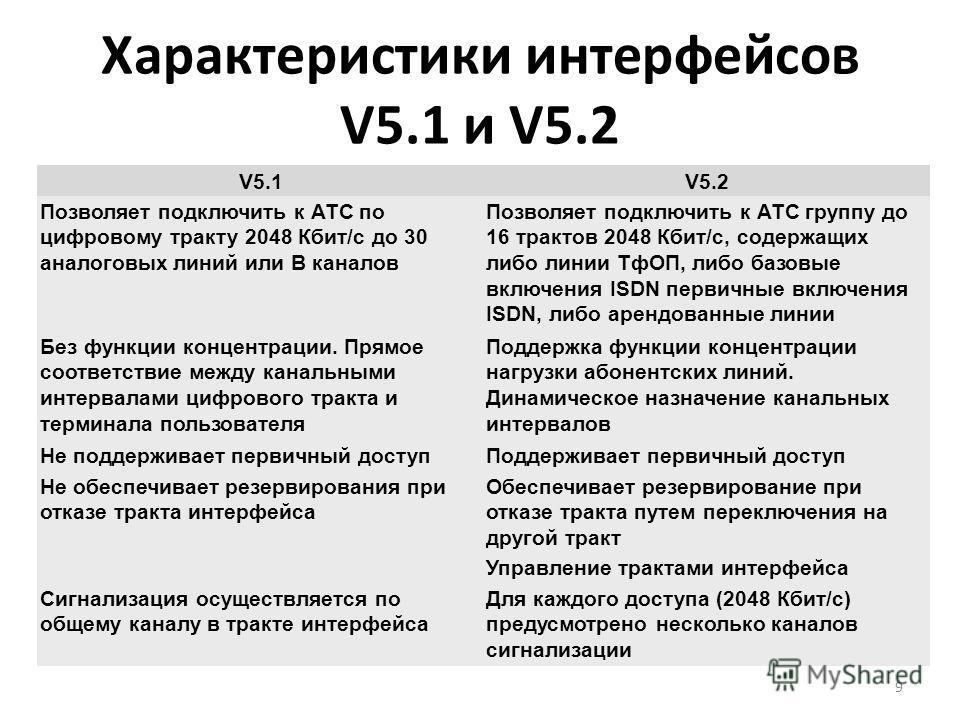Характеристики интерфейсов V5.1 и V5.2 9 V5.1V5.2 Позволяет подключить к АТС по цифровому тракту 2048 Кбит/с до 30 аналоговых линий или B каналов Позволяет подключить к АТС группу до 16 трактов 2048 Кбит/с, содержащих либо линии ТфОП, либо базовые вк