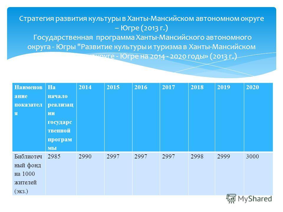 Наименов ание показател я На начало реализац ии государс твенной програм мы 2014201520162017201820192020 Библиотеч ный фонд на 1000 жителей (экз.) 298529902997 299829993000 Стратегия развития культуры в Ханты-Мансийском автономном округе – Югре (2013
