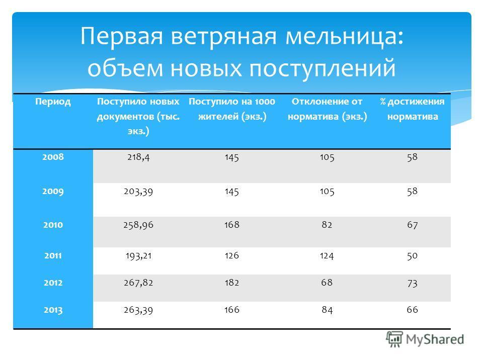 Первая ветряная мельница: объем новых поступлений Период Поступило новых документов (тыс. экз.) Поступило на 1000 жителей (экз.) Отклонение от норматива (экз.) % достижения норматива 2008218,414510558 2009203,3914510558 2010258,961688267 2011193,2112