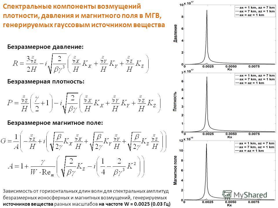 Спектральные компоненты возмущений плотности, давления и магнитного поля в МГВ, генерируемых гауссовым источником вещества Безразмерная плотность: Безразмерное давление: Безразмерное магнитное поле: Зависимость от горизонтальных длин волн для спектра