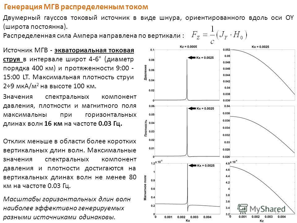 Генерация МГВ распределенным током Двумерный гауссов токовый источник в виде шнура, ориентированного вдоль оси OY (широта постоянна). Распределенная сила Ампера направлена по вертикали : Источник МГВ - экваториальная токовая струя в интервале широт 4