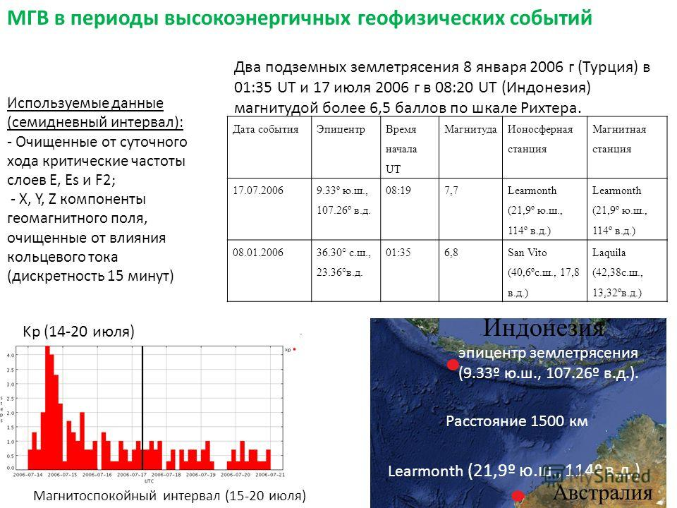 эпицентр землетрясения (9.33º ю.ш., 107.26º в.д.). Learmonth (21,9º ю.ш., 114º в.д.) МГВ в периоды высокоэнергичных геофизических событий Австралия Индонезия Магнитоспокойный интервал (15-20 июля) Kp (14-20 июля) Расстояние 1500 км Два подземных земл